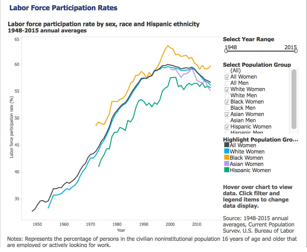 Department of Labor Statistic about workforce participation by sex.