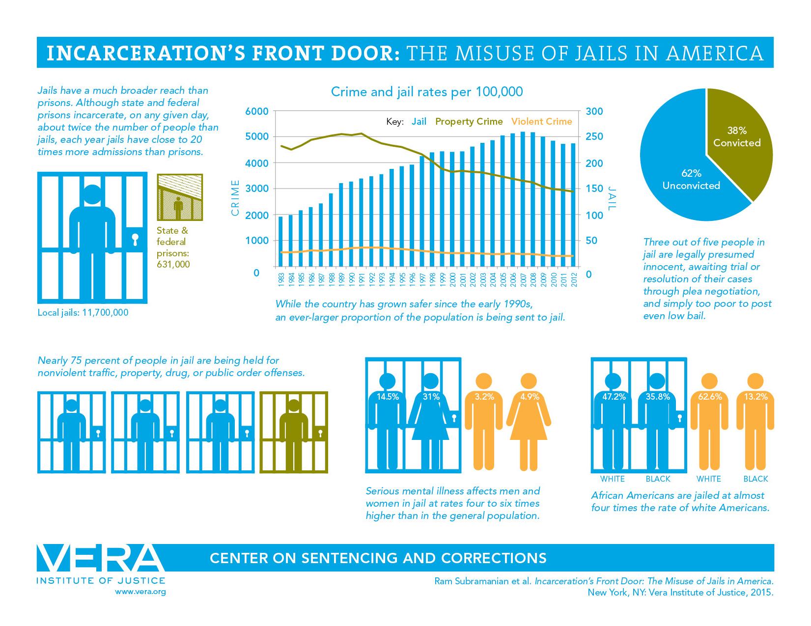 Incarceration Front Door Statistics, Vera Institute for Justice